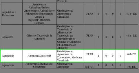 IFFar retifica edital e passa a permitir inscrição de zootecnistas em concurso